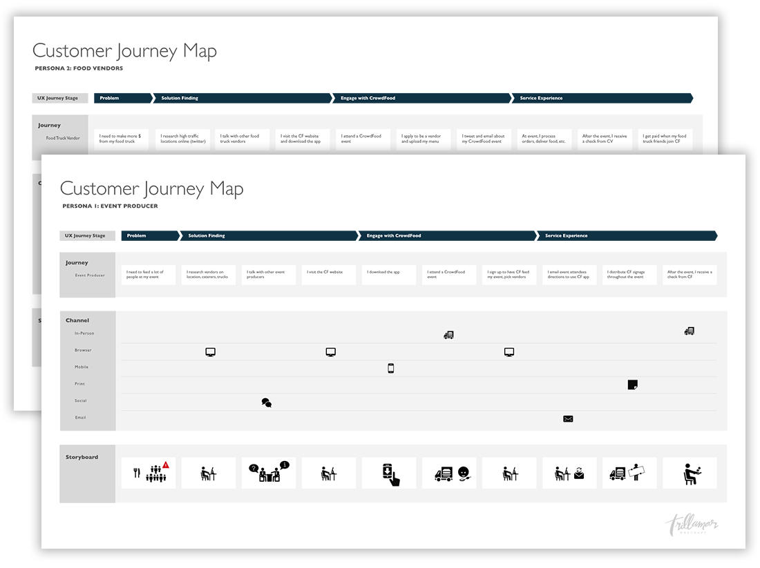 user flow storyboards journey maps